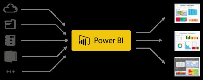 Master Business Intelligence Aplicada Power BI